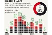 Насколько смертоносен вирус птичьего гриппа?