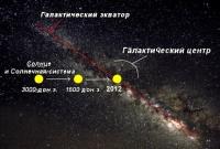 Галактическое Выравнивание 2012 года