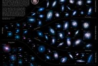 Опубликован интерактивный вариант последовательности Хаббла